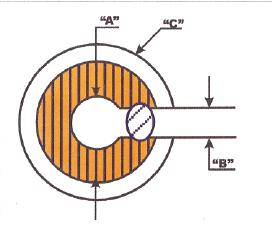 Ameriod Constrictors  7.0mm